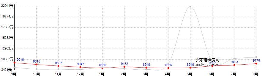 滨江小区房价走势图